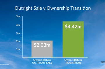 Ownership Transition vs Outright Sale ?